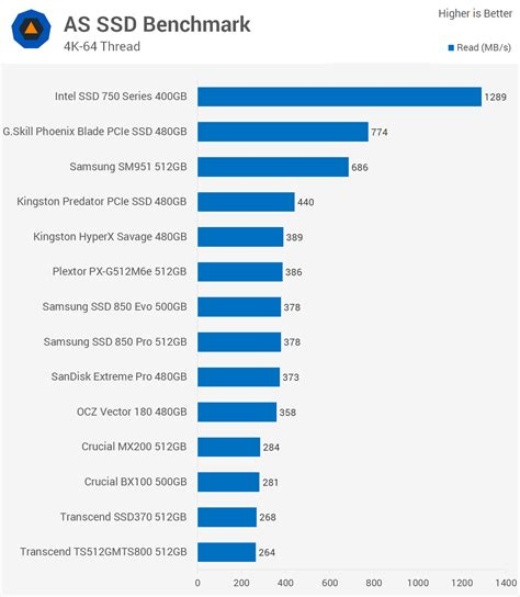 ssd bench mark ultimate consumer ssd showdown gt benchmarks as ssd
