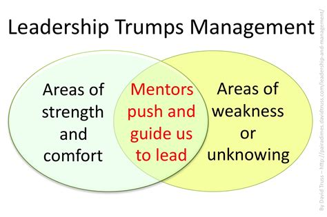 Wgu Mba Management And Leadership by Leadership And Management David Truss Pair A Dimes