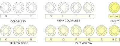 color and clarity scale what is more important in color or clarity