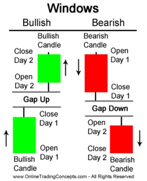 candlestick pattern gap trading gaps or windows in japanese candlestick charts