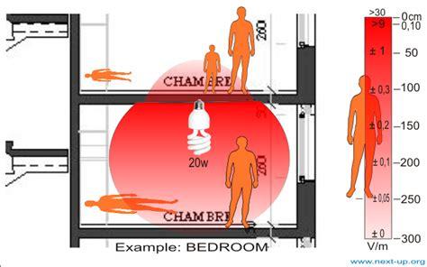 les les fluocompactes le grand changement les effets nocifs des les