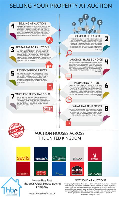 guide to buying a house at auction buying a house at auction uk 28 images how searching for houses for sale uk will