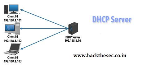 how to install dhcp server on centos 6 geekpeek net how to install dhcp on centos 7 rhel 7 hack the sec