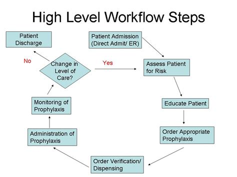 workflow steps diagram for workflow diagram