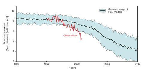 Copenhagen Desk Arctic Sea Ice Extend Pik Research Portal
