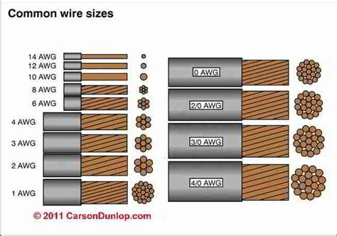 electrical wire sizes diameters table of electrical