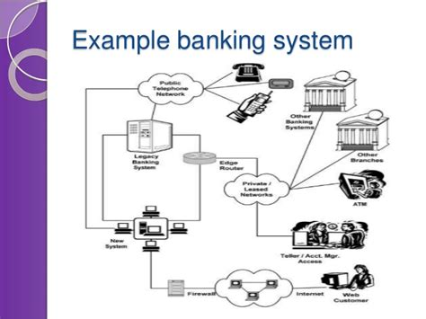 Architecture Diagram Internet Banking System Gallery How To Guide And Refrence Banking System Template