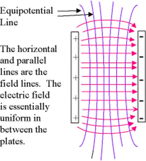 the electric field inside a charged parallel plate capacitor is zero new page 1 www pstcc edu
