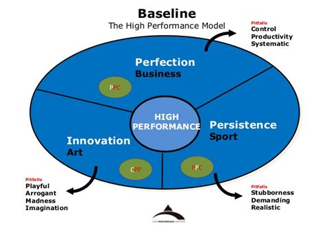 boat trader high performance high performance teams