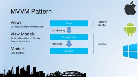 mvvm pattern in net sydmobdev feb 2014 cross platform native app development