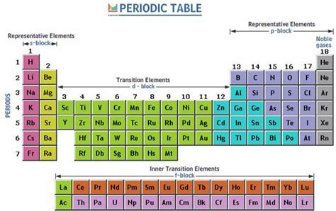 How To Read Periodic Table by How To Read The Periodic Table Modern Periodic Table