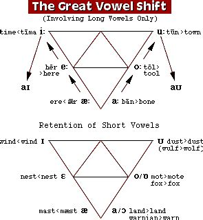 great vowel shift diagram historia de la lengua inglesa recorrido hist 243