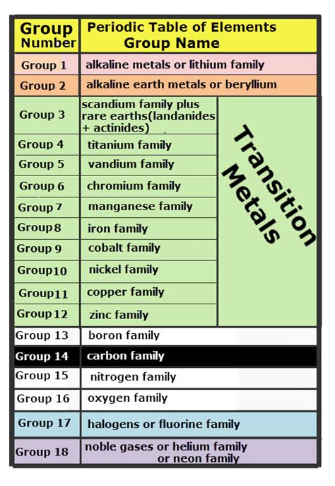 periodic table groups and periods names images
