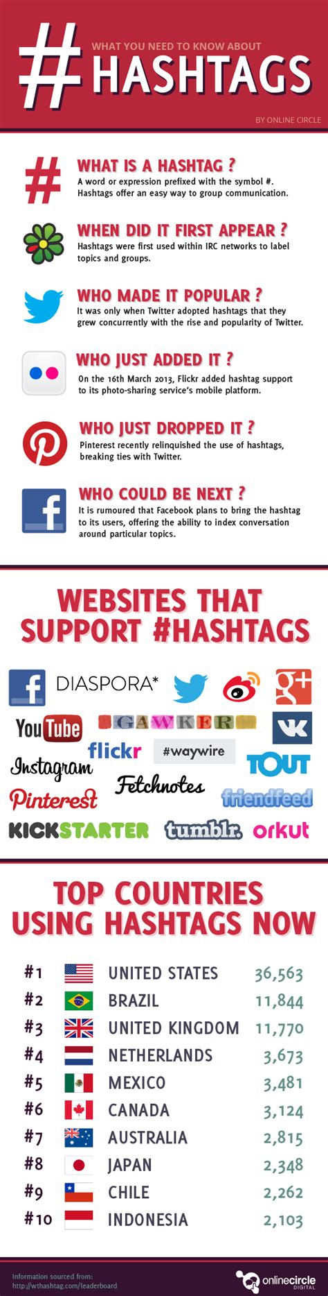 incomplete guide to hashtags