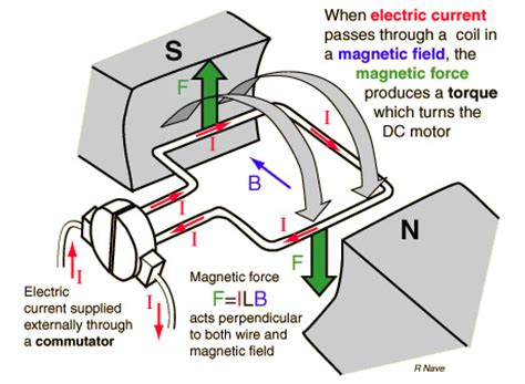 principle of operation of induction motor pdf ac motor speed picture ac motor operation principle