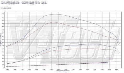 Suzuki Chip Tuning Chip Tuning Suzuki Grand Vitara Ii 1 9 Ddis 95kw 129km