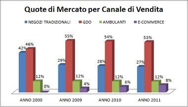 di commercio italia quote di mercato commercio italia e development it e