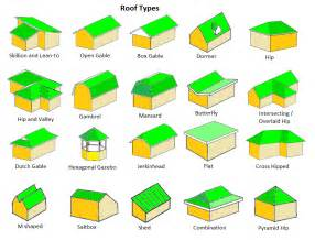 Difference Between Hip And Gable Roof Top 15 Roof Types Plus Their Pros Amp Cons Read Before