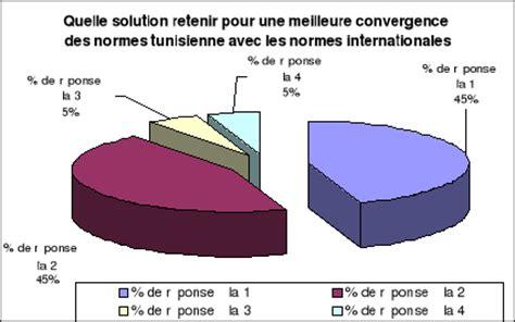 Code De Pr Sentation De La Lettre Priv E economics homework help the student room resume normes