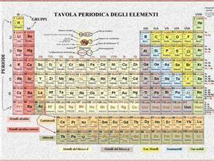 tavola periodica con numero di ossidazione tavola periodica degli elementi da banco formato aperto