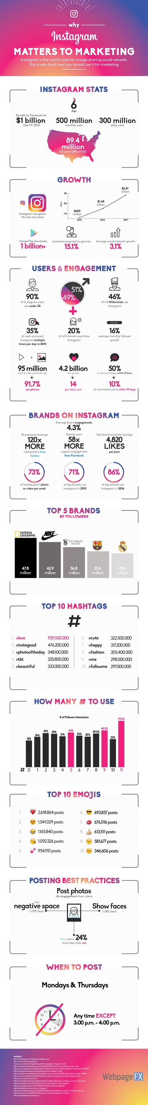 design matters instagram infographic why instagram matters to your marketing