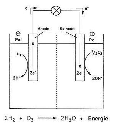 Brennstoffzelle Auto Platin by Prof Blumes Medienangebot Technische Chemie Im Und Ums Auto