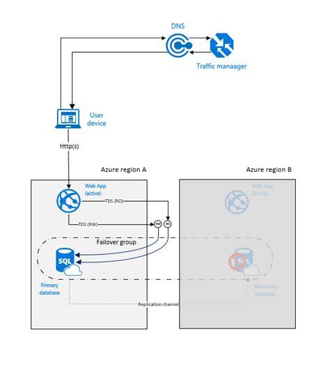 pattern design database design highly available service using azure sql database