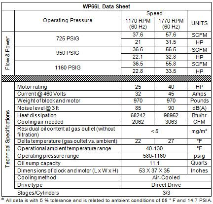 item wp66l 3 stage air cooled compressor passat series on sauer compressors usa