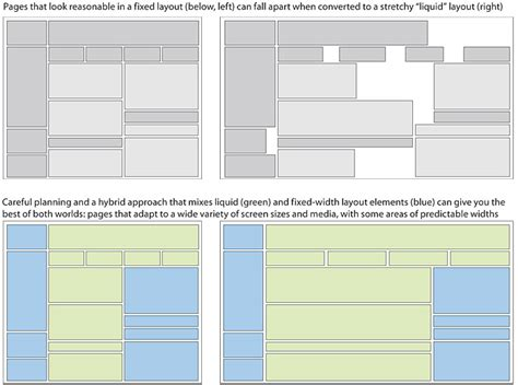 html fluid layout how the principles of page layout relate to the design and