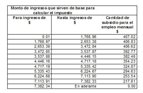 ley isr 2015 articulos 110 al 113 asalariados obligaciones de las personas fisicas subsidio al empleo