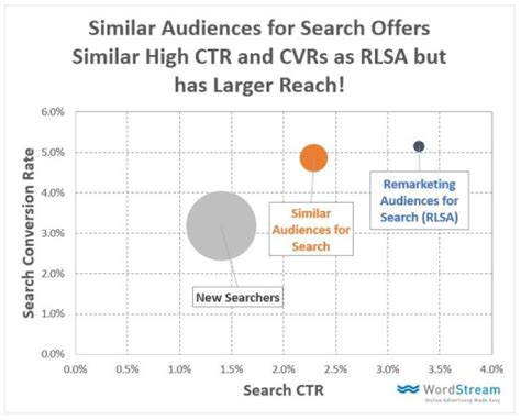Auto Optimierter Cpc by Similar Audiences F 252 R Adwords In Der Beta Phase