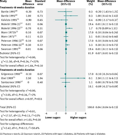 carbohydrates units of measure dietary sugars and weight systematic review and meta