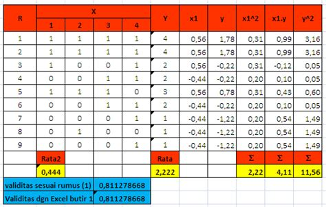 cara uji validitas soal uraian dengan excel analisis validitas tes objektif ishaq madeamin blog