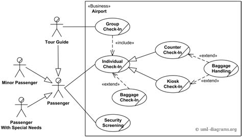 an exle of use case diagram for an airport check in and