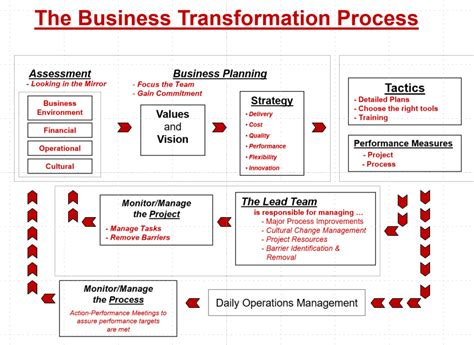 What Are The Steps In Creating A Business Document