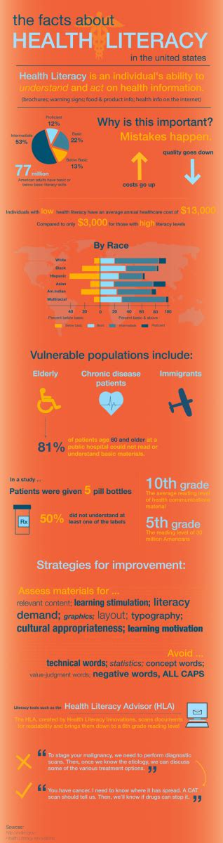 health literacy infographics phpr infographic the facts about health literacy healthcare
