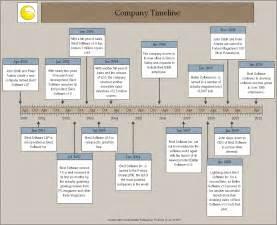 company history timeline sample timelines