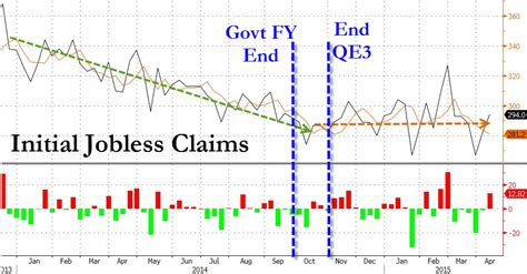 initial unemployment claims chart investingchannel initial jobless claims miss by most in 2
