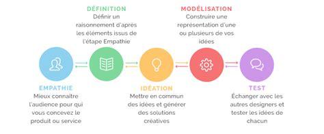 design thinking definicion design thinking outil cr 233 atif m 233 thode de gestion de