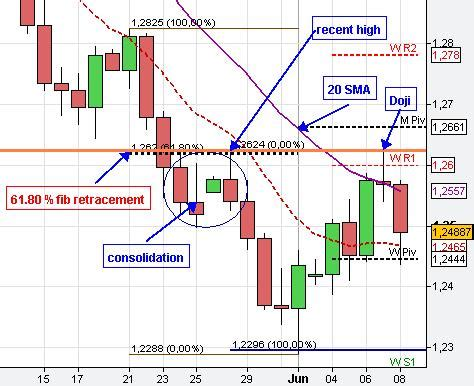 candlestick pattern study analisis candlestick forex dubai stock options vested