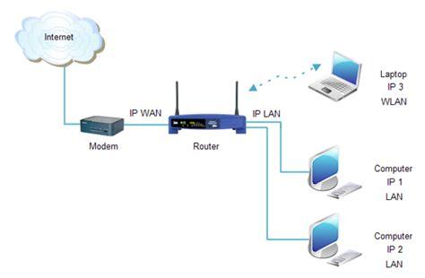configurare ip wireless configurare router wireless