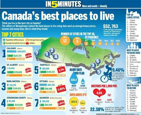 8 Places Where Id To Live by 7 Best Images About Best Places To Live In Canada On