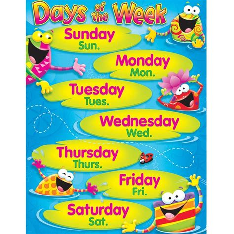 theme names for days of the week days of the week frog tastic learning chart t 38411