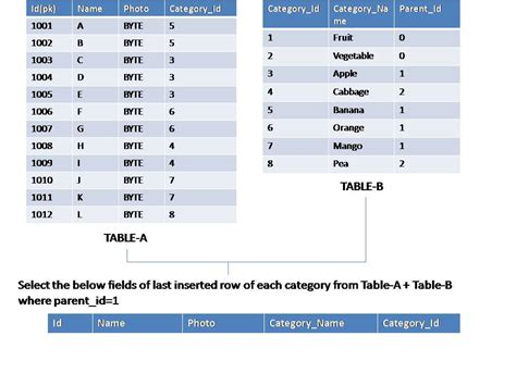 sql tutorial query multiple tables sql server 2008 query to get mixed data from two tables