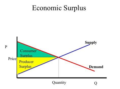 econ 150 microeconomics image gallery economic surplus