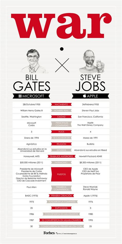 biography of bill gates and steve jobs 15 must see steve jobs apple pins steve jobs lessons of