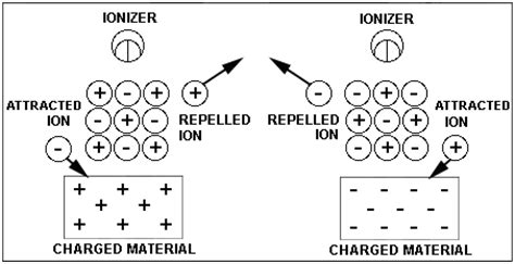 air ionizer circuit source schematic of the ozone