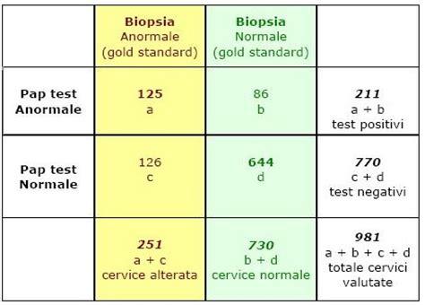 quando fare il pap test saperidoc strumenti strumenti glossario validit 224