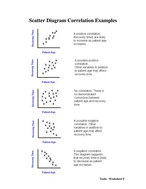 correlation worksheet worksheets scatter plot correlation worksheet chicochino worksheets and printables