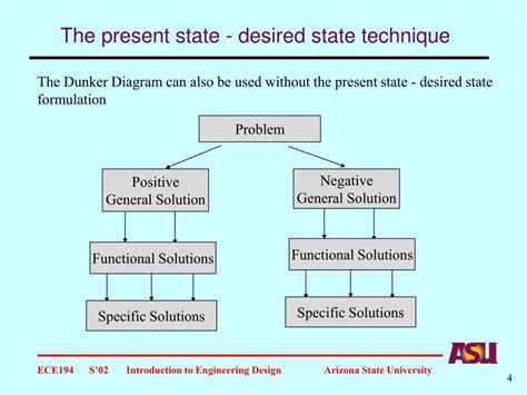 Ppt The Present State Desired State Technique State Of The Presentations